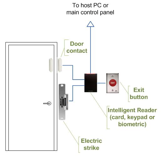 schematics of intelligent access control door wiring